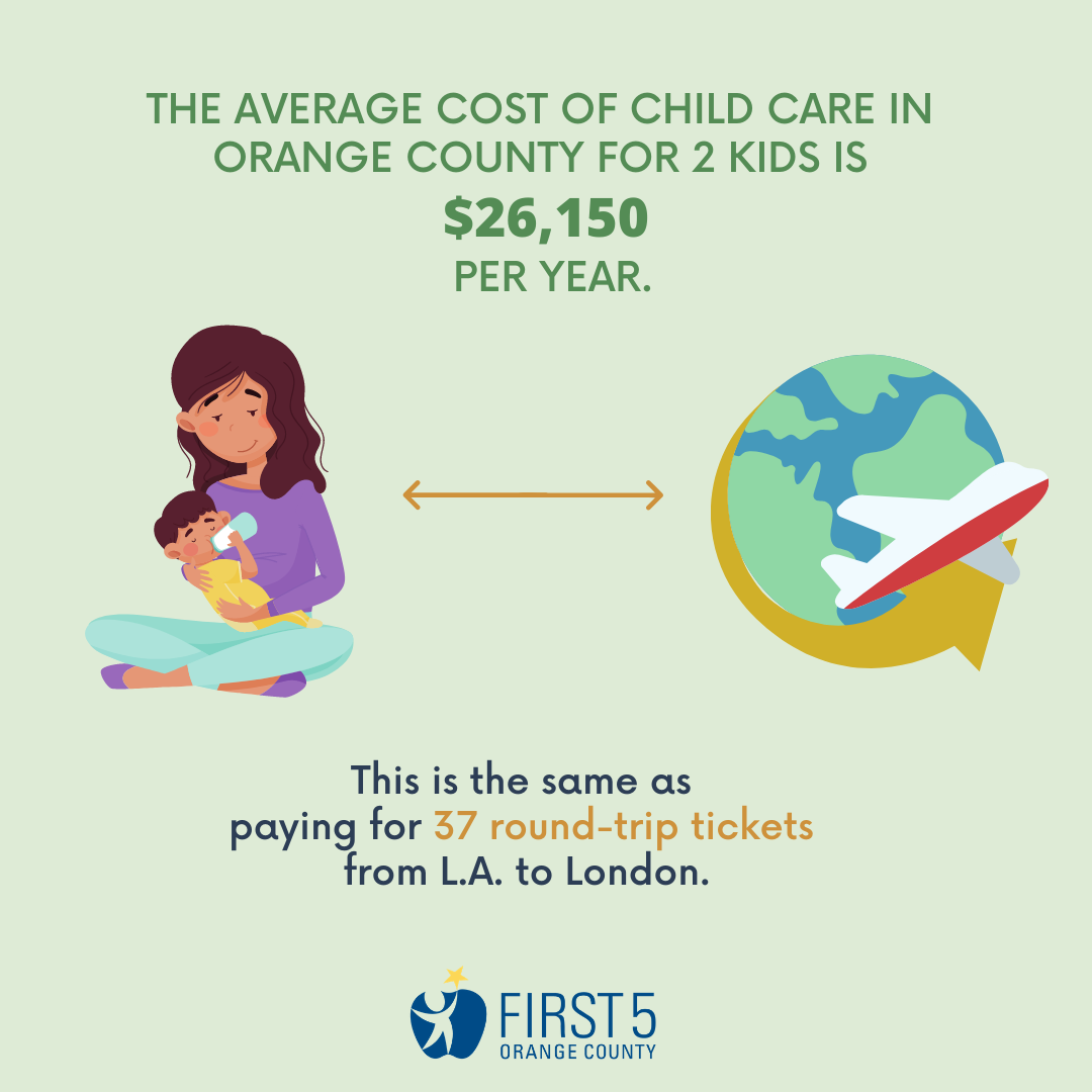 The average cost of child care in Orange County for 2 kids is $26,150 per year