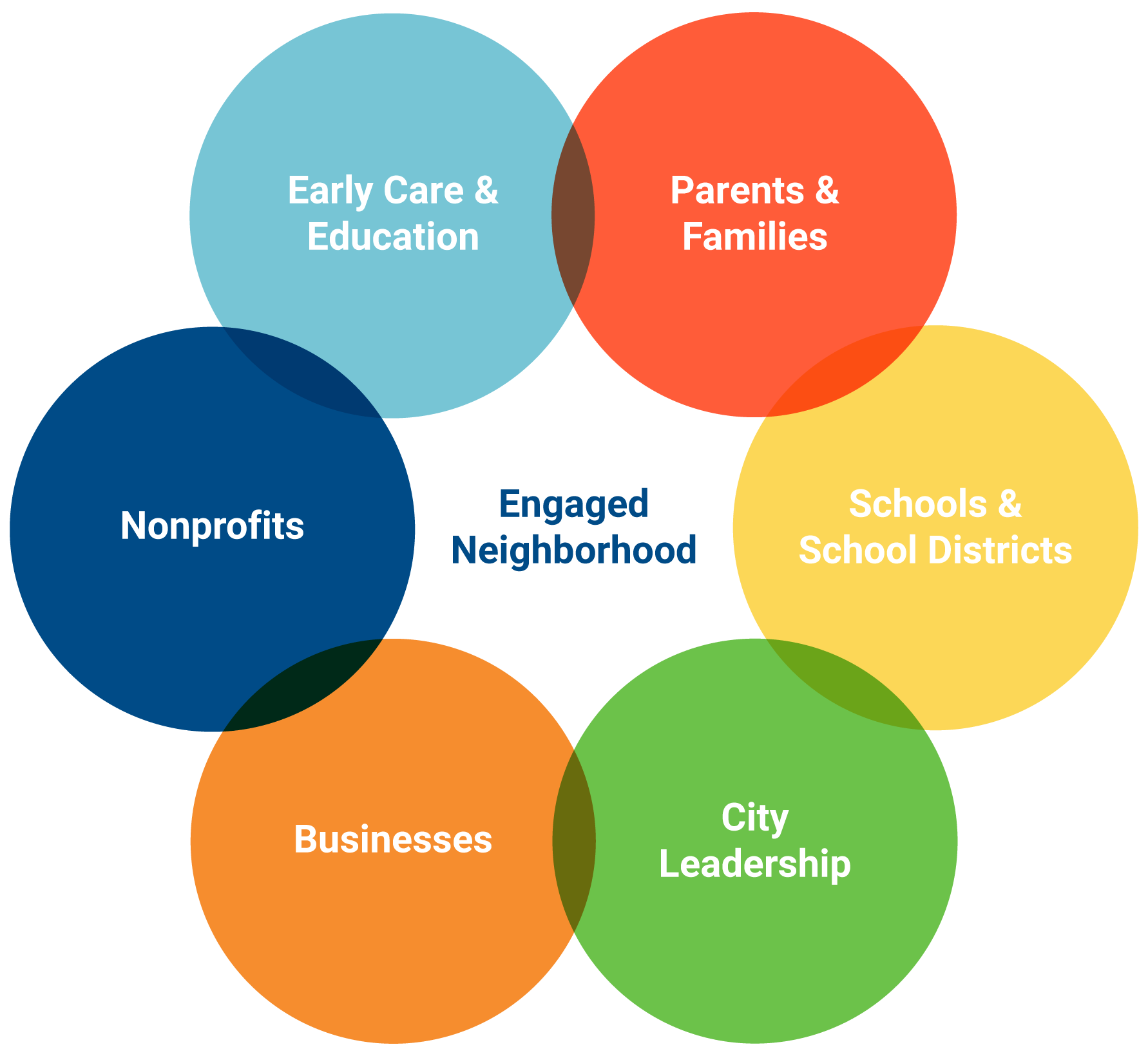 Graphic showing the overlapping stakeholders that make an engaged neighborhood