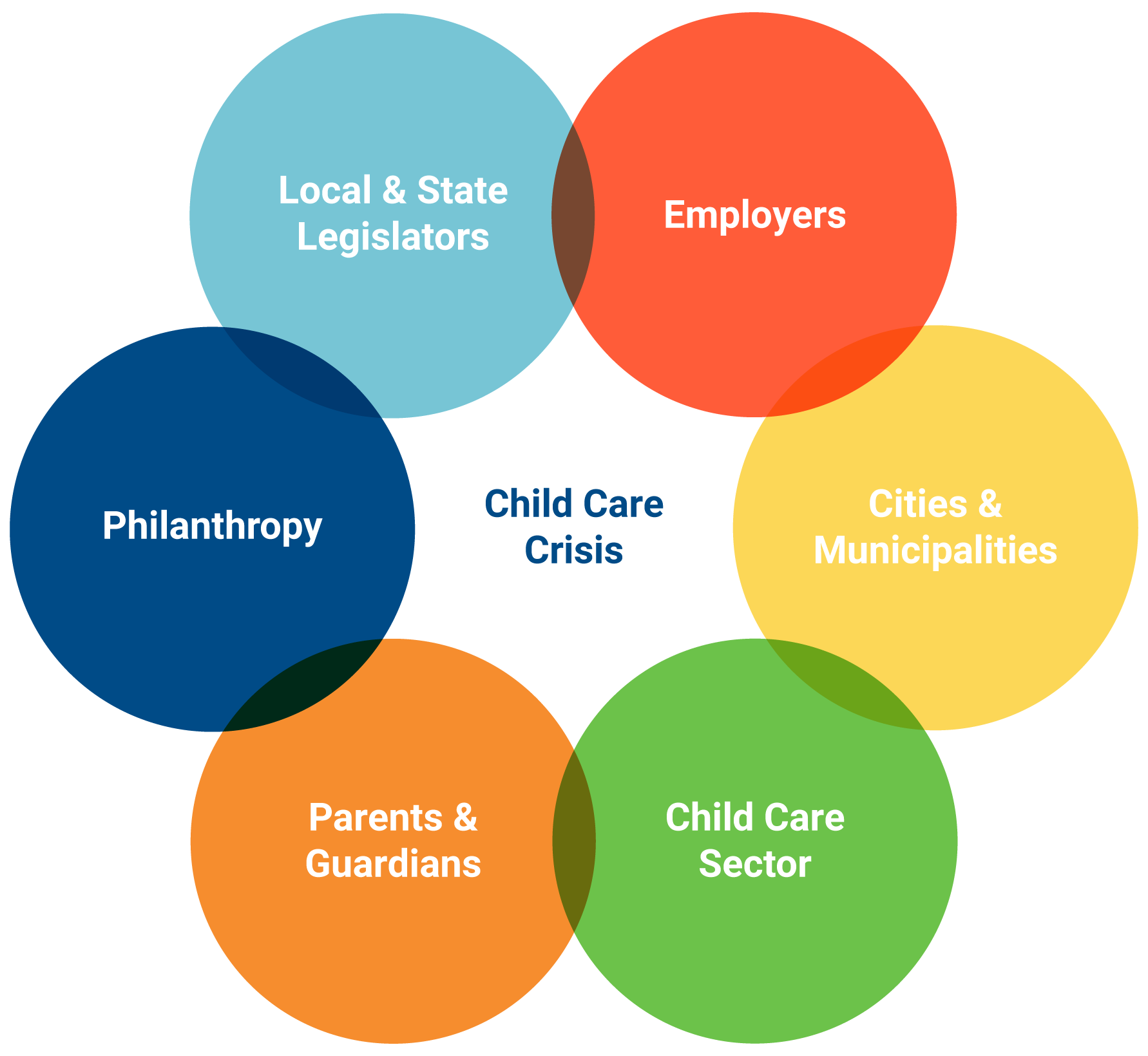 Graphic showing the overlapping stakeholders in the child care crisis