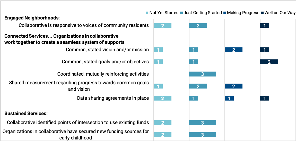 Chart showing progress made by First 5 OC collaboratives