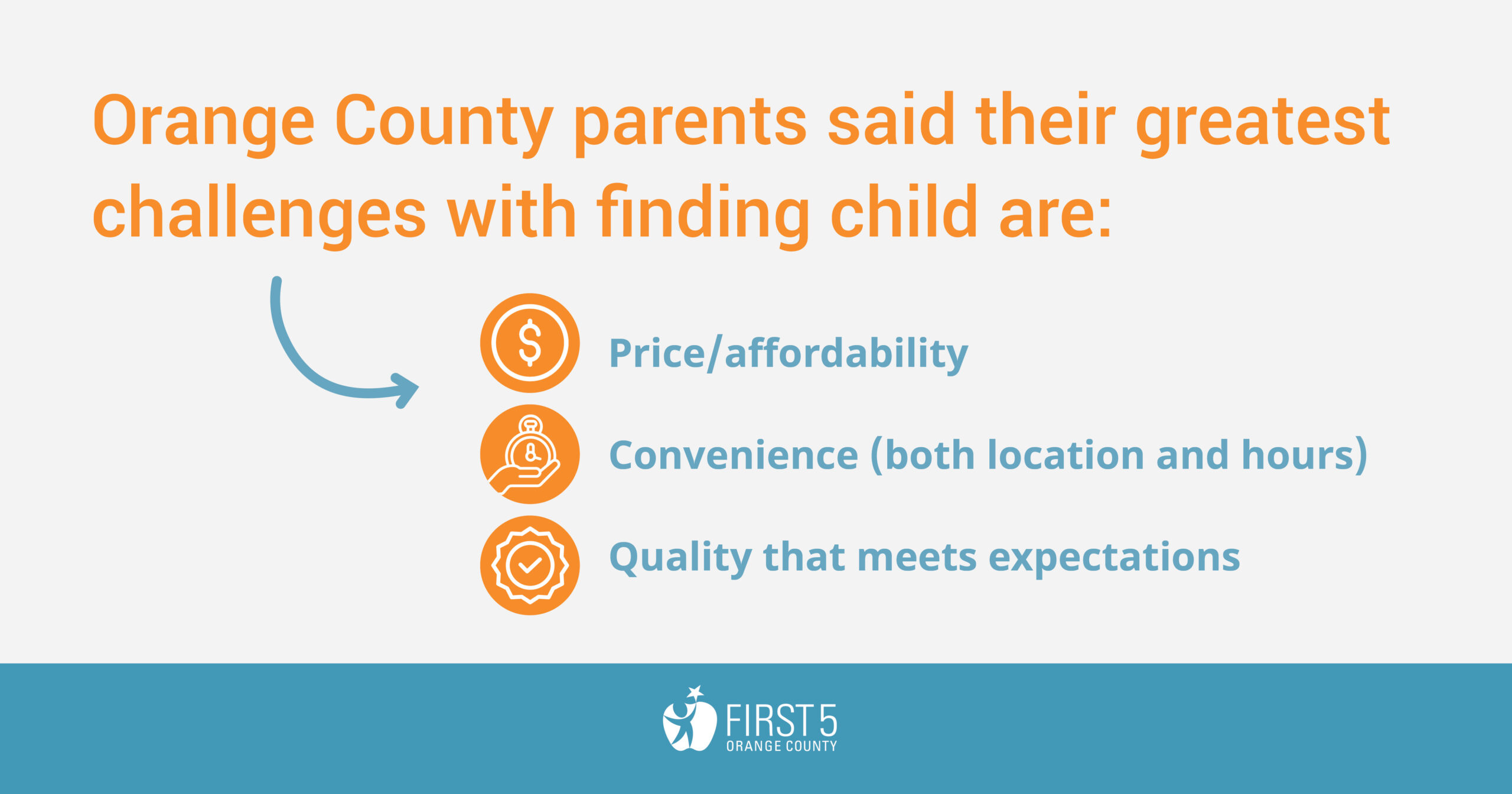 Even if only 1/3 of infants and toddlers in Orange County required child care, there would still only be enough licensed capacity for 1 in 7 children